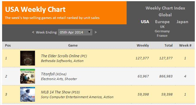 Elder Scrolls Online selling chart